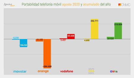 Portabilidad Telefonia Movil Agosto 2020 Y Acumulado Del Ano