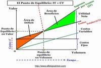 El Punto de Equilibrio del negocio y su importancia estratégica