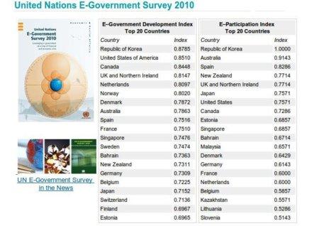 España es líder europeo en el ranking de e-participation de Naciones Unidas