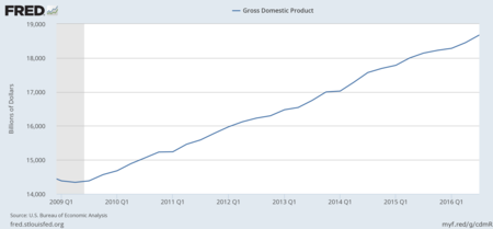PIB USA Obama
