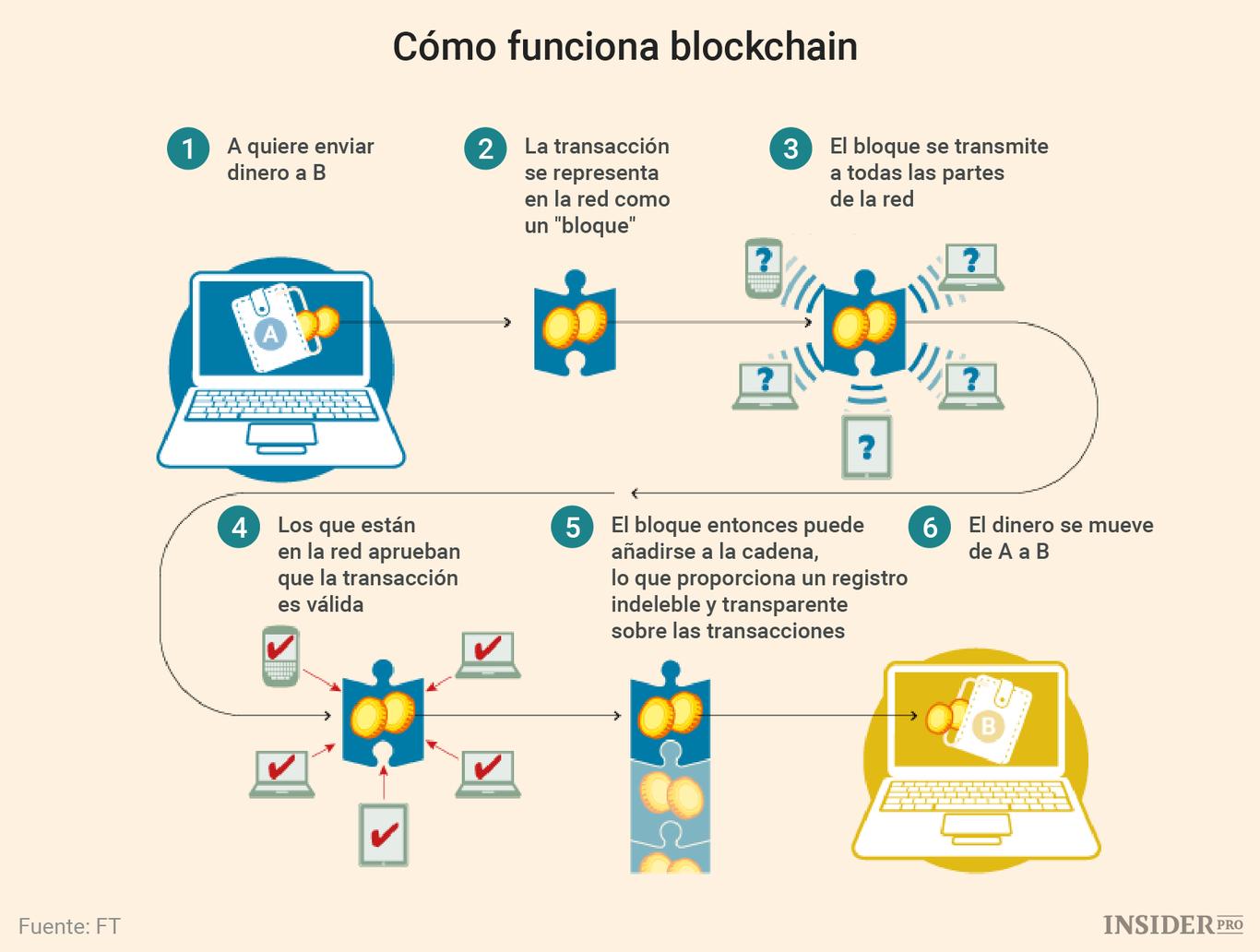 Caso de uso de Blockchain
