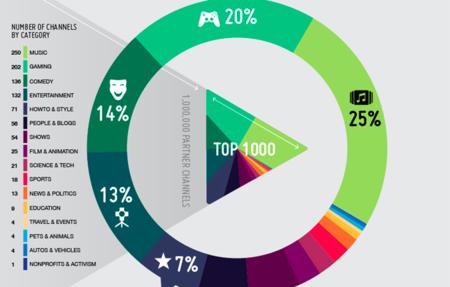 Los 1000 canales de YouTube más populares, la infografía de la semana