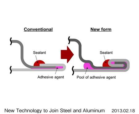 Honda crea una nueva tecnología para combinar el aluminio con el acero en sus carrocerías