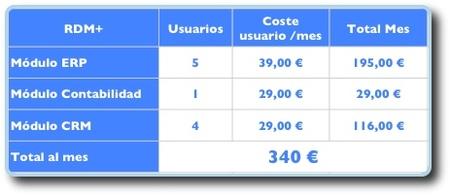 Precios ERP SaaS