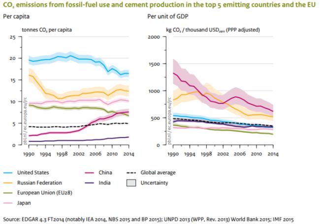 Co2 Emissions Stagnates