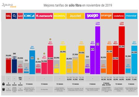 Mejores Tarifas De Solo Fibra En Noviembre De 2019
