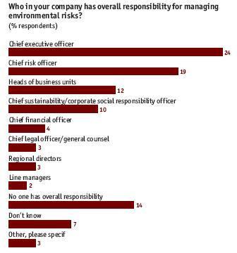 La gestión del medio ambiente en la empresa falla