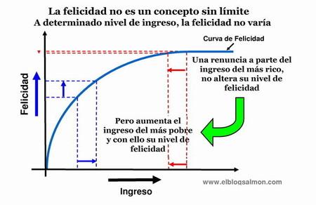 Economía y políticas sociales, ¿cuánto necesitamos para ser felices?