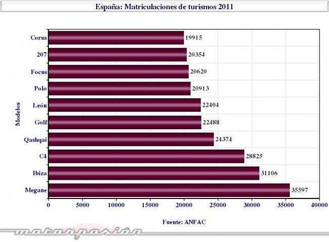 matriculaciones-2011-turismos-por-modelos.jpg