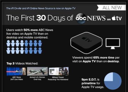 abc_news_apple_tv_infographic_crop.jpg