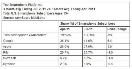 El último reporte de ComScore confirma a Android como número uno del mercado USA