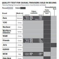 China no se fía de Zara