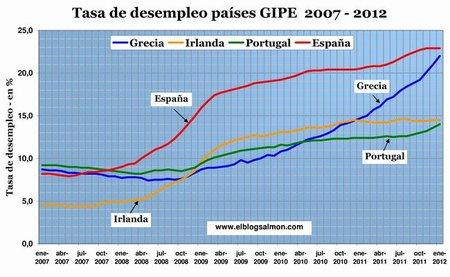 Alto desempleo empuja a Europa a un callejón sin salida