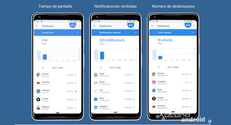En Android Q el 'Bienestar Digital' también limitaría la visita de páginas web