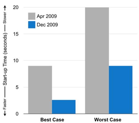 Gmail en su versión móvil es ahora de dos a tres veces más rápido