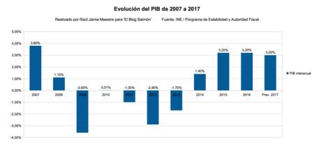 Evolucion Del Pib 2007 A 2017