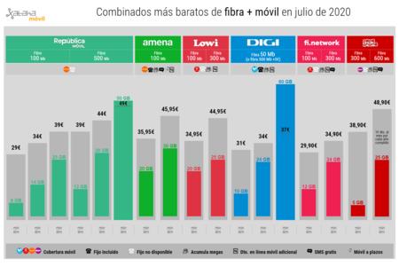 Combinados De Fibra Y Movil Mas Baratos En Julio De 2020