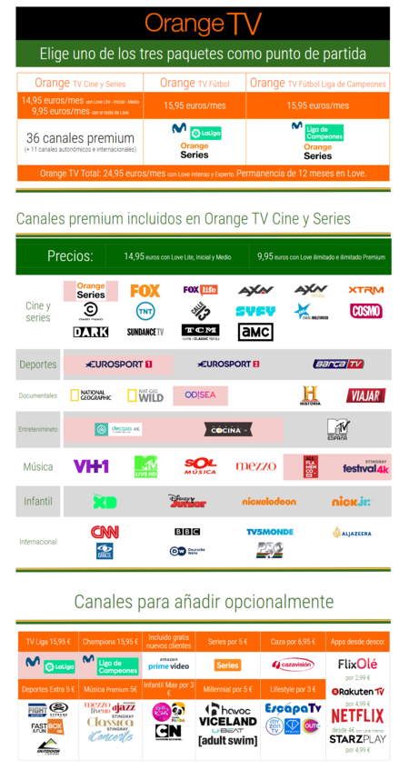 Orange Tv Canales Abril 2020