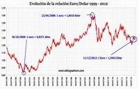 Se intensifica la guerra de divisas y la política de empobrecer al vecino