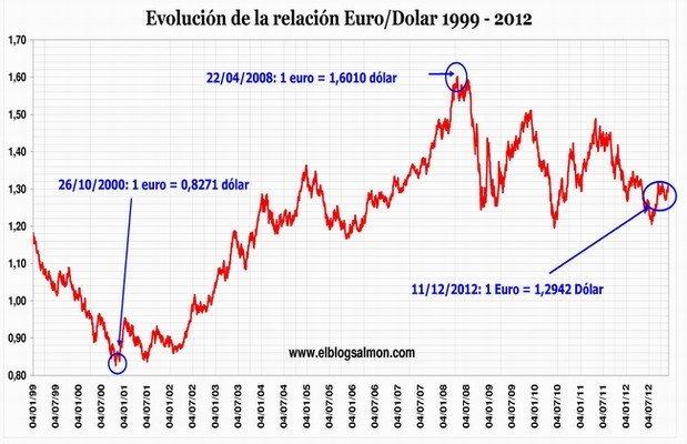 Euro-Dolar a diciembre 2012