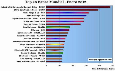 Los cambios en la banca mundial que ha provocado la crisis financiera
