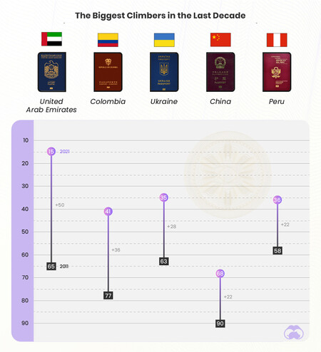 Evolución de los pasaportes que más han subido posiciones en el ranking.