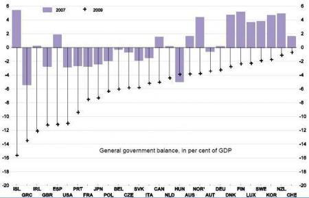 La OCDE nos da información sobre crecimiento y déficits de la G7