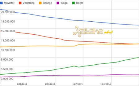 Orange arrebata a Vodafone (sin ONO) el segundo puesto en España