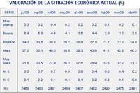 La valoración de la situación económica actual del CIS, la primera mejora