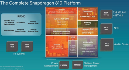 snapdragon_soc_810_plataforma