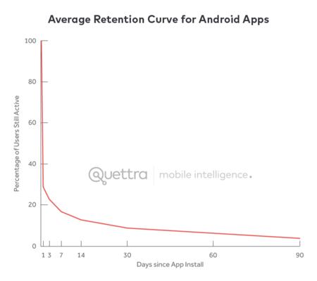 Gráfico de retención en apps de Android
