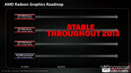 Las GPU AMD Radeon no se actualizarán en 2013