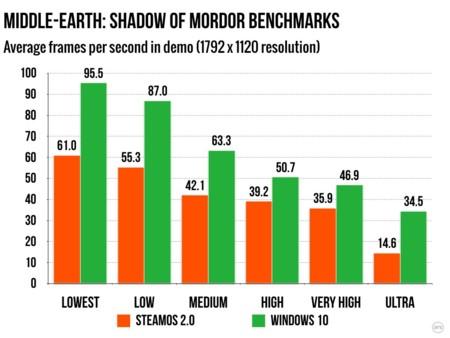 161115 Steamos Mordor
