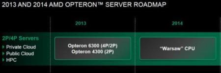 AMD Opteron Warsaw