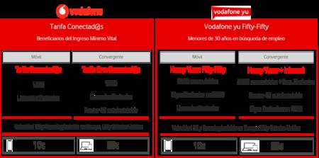 Nuevas tarifas de Vodafone