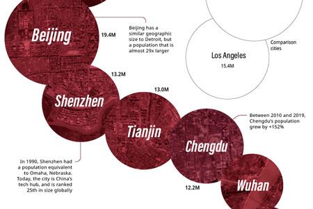 Todas las ciudades chinas por encima del millón de habitantes, en un interminable gráfico