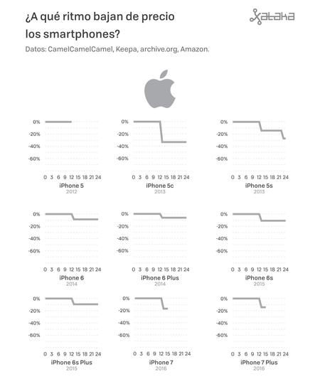 Precios De Moviles 04 Apple