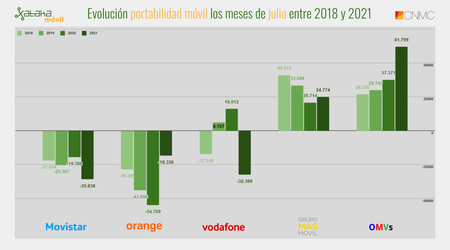 Evolucion Portabilidad Movil Los Meses De Julio Entre 2018 Y 2021