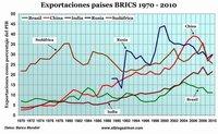 ¿Podrán los BRICS salvar a la economía mundial?