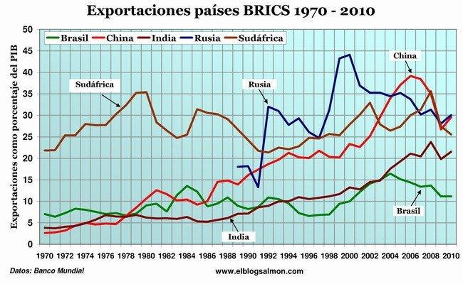Exportaciones países BRICS 1970 - 2010