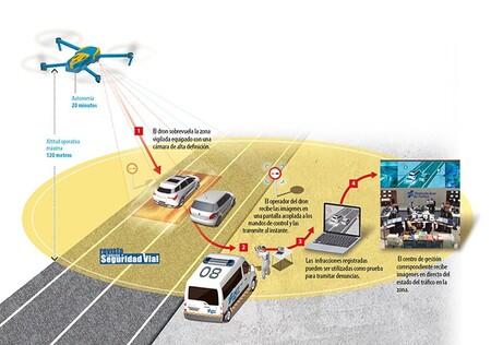 La ofensiva de los drones de la DGT: ya hay 39 vigilando a los conductores y 23 pueden multar