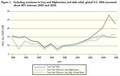 Las ayudas estadounidenses al tercer mundo