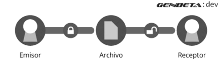 Criptografía simétrica y asimétrica