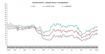 La confianza de los consumidores aumenta, ¿un espejismo?
