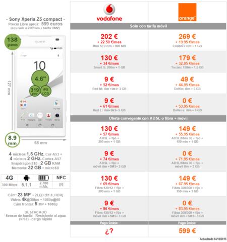 Comparativa Precios Sony Xperia Z5 Compact