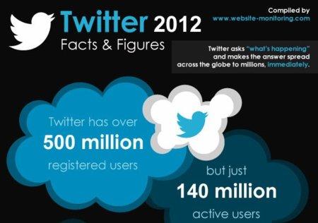 Cada segundo se crean once cuentas en Twitter, infografía