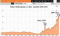 Crisis de la deuda soberana vía CDS se acerca al núcleo duro de Europa