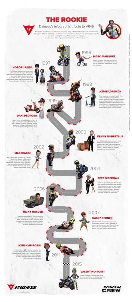Infografia Valentino 18 Temporadas