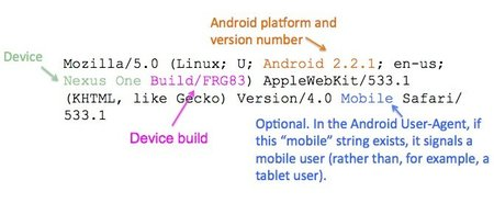 Android User Agent