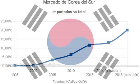 Corea del Sur se abre cada vez más a los importados, sobre todo Premium
